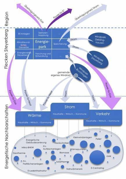 Grafik Energiewende